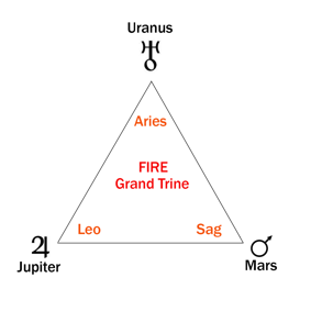 grand trine lửa